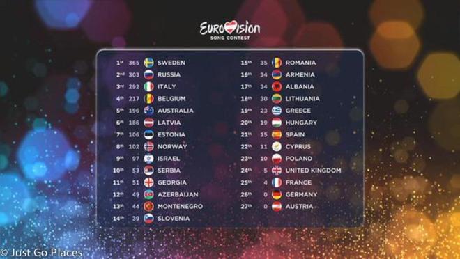 Eurovision 2015 final scorecard